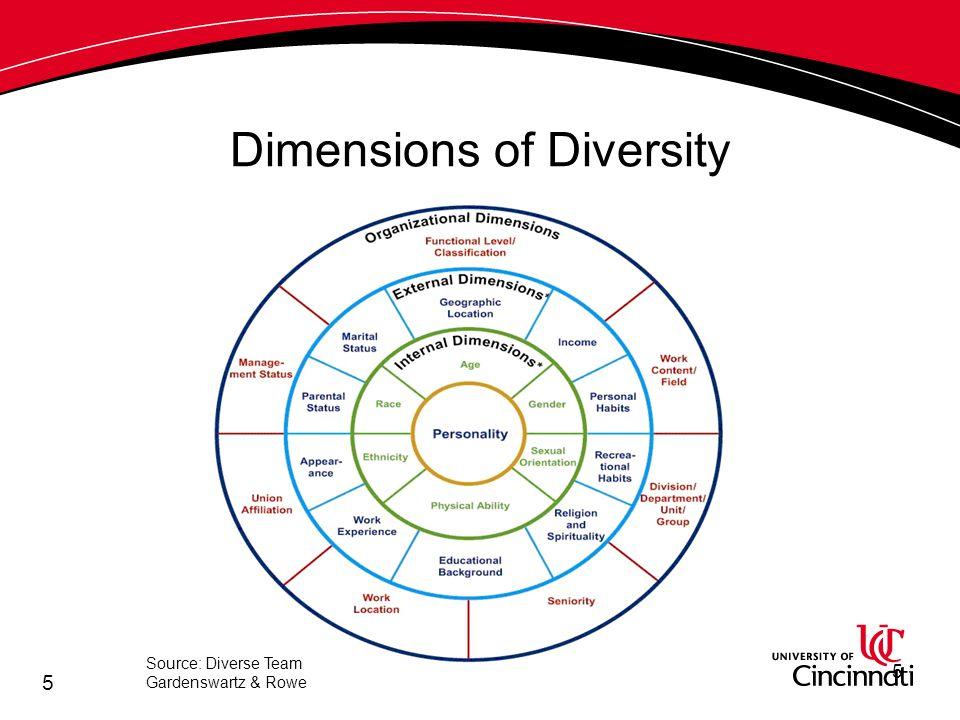 5 Dimensions of Diversity Source: Diverse Team Gardenswartz & Rowe 5