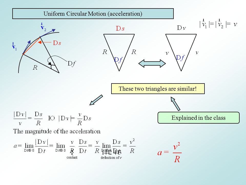 Uniform Circular Motion (acceleration) These two triangles are similar! Explained in the class