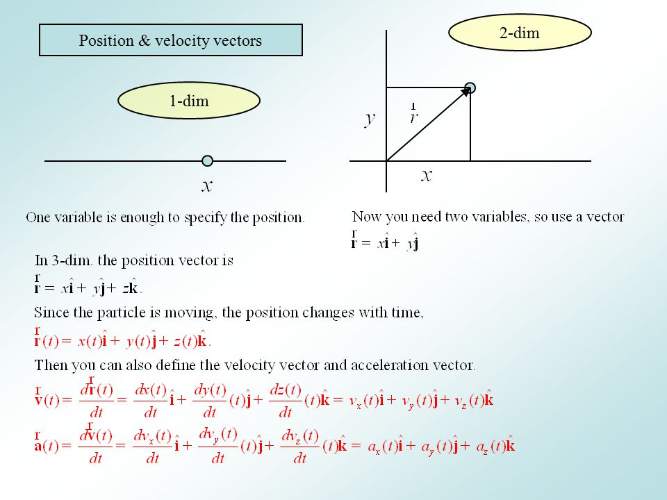 Position & velocity vectors 1-dim 2-dim