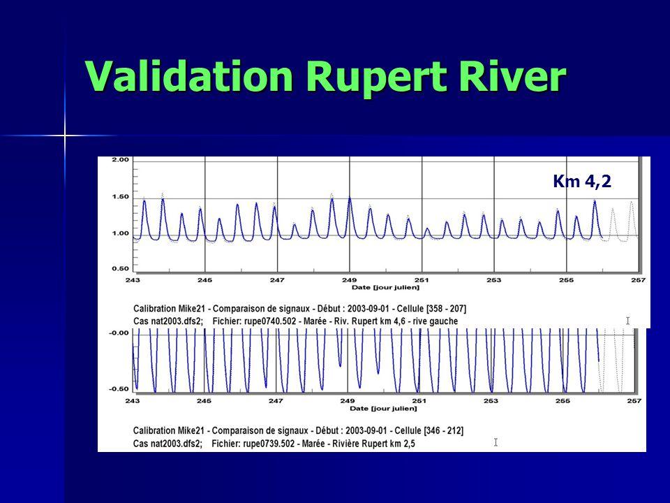 Validation Rupert River Km 2,5Km 4,2