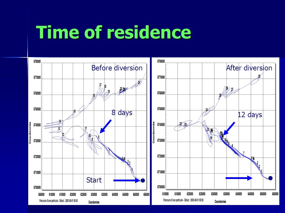 Time of residence Before diversionAfter diversion 8 days 12 days Start