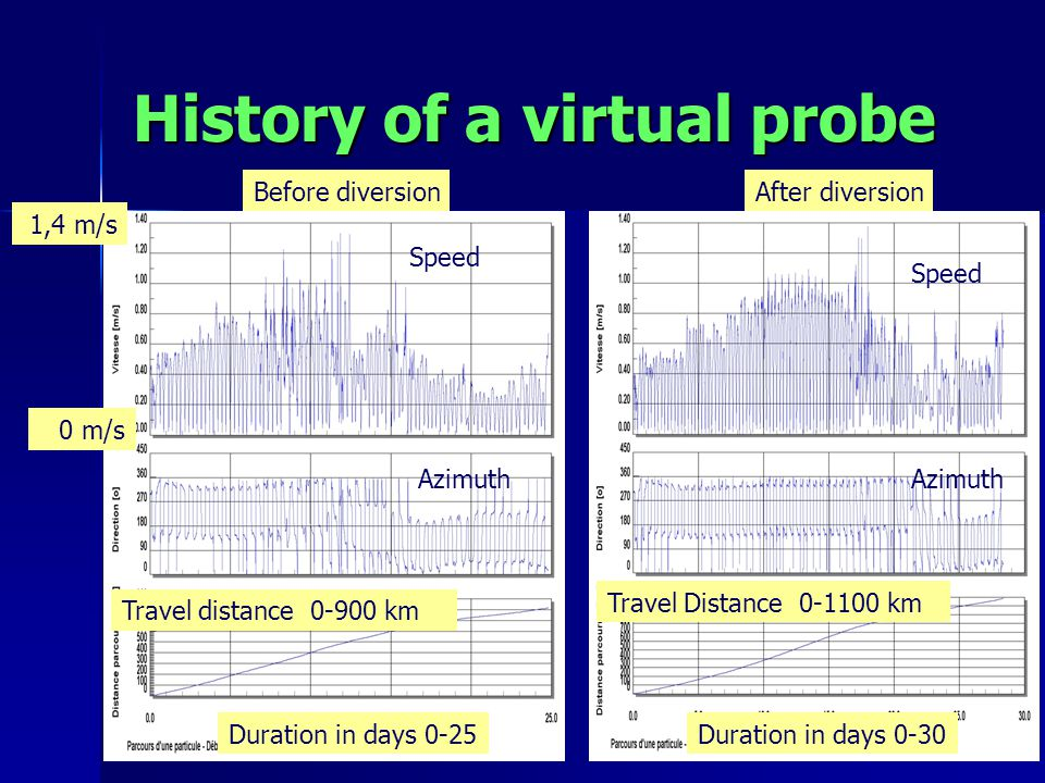 History of a virtual probe Before diversionAfter diversion Duration in days 0-30Duration in days 0-25 Travel distance 0-900 km Travel Distance 0-1100 km 1,4 m/s 0 m/s Speed Azimuth