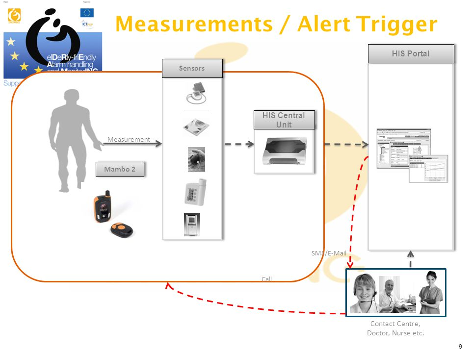9 Measurements / Alert Trigger HIS Central Unit HIS Portal Sensors Measurement Contact Centre, Doctor, Nurse etc. Mambo 2 SMS/E-Mail Call