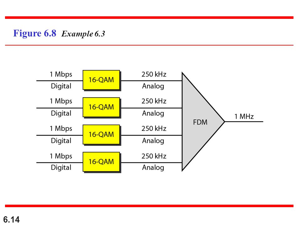 6.14 Figure 6.8 Example 6.3