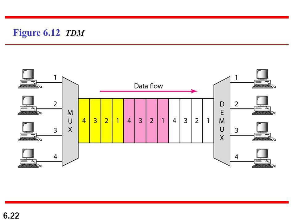6.22 Figure 6.12 TDM