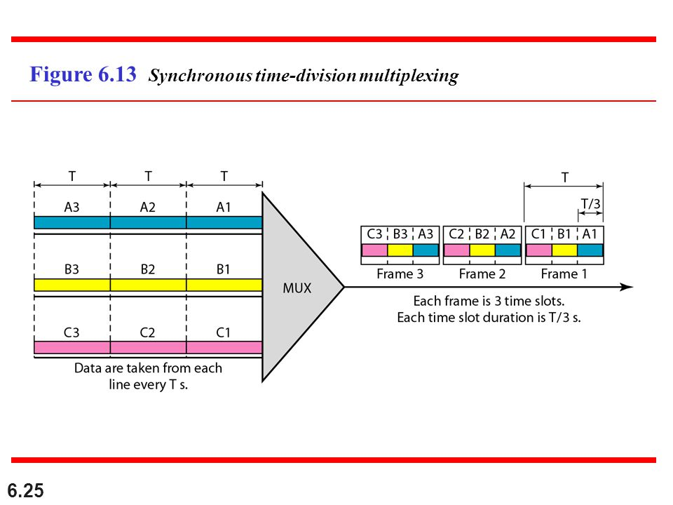 6.25 Figure 6.13 Synchronous time-division multiplexing