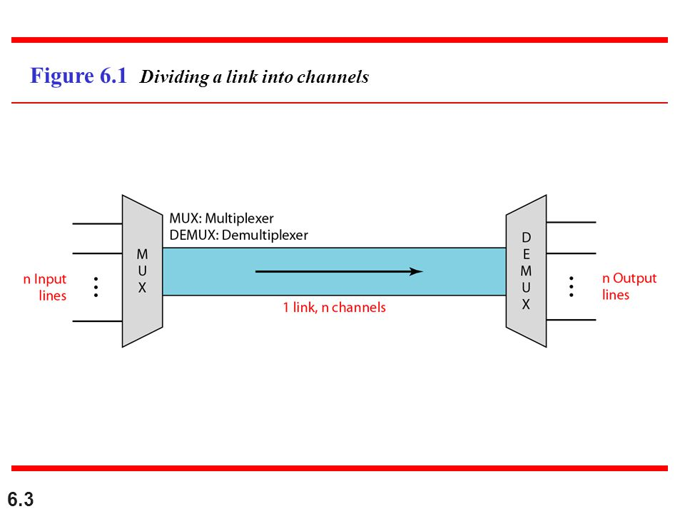 6.3 Figure 6.1 Dividing a link into channels
