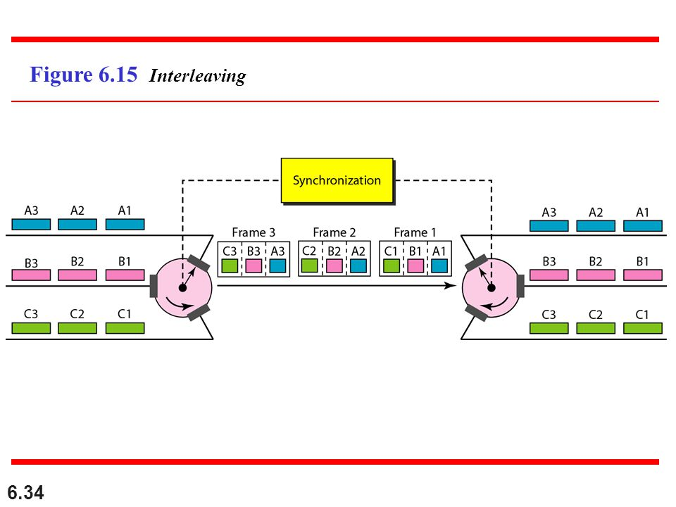 6.34 Figure 6.15 Interleaving