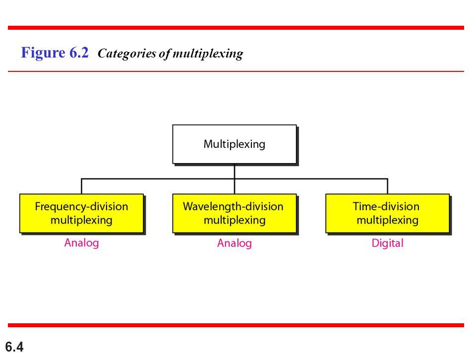 6.4 Figure 6.2 Categories of multiplexing
