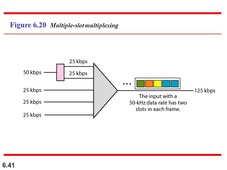 6.41 Figure 6.20 Multiple-slot multiplexing