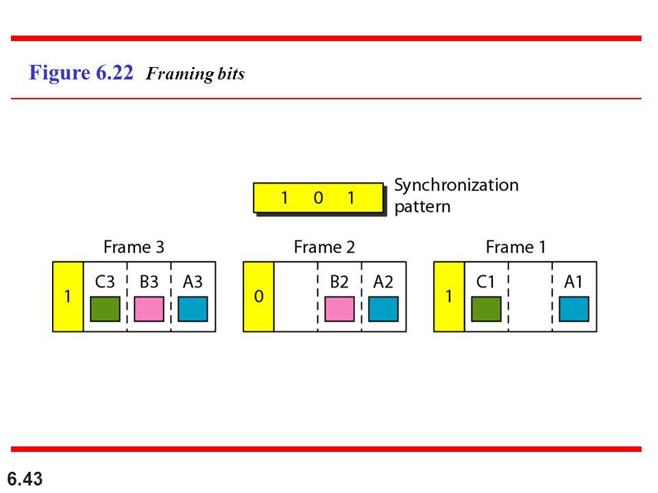 6.43 Figure 6.22 Framing bits