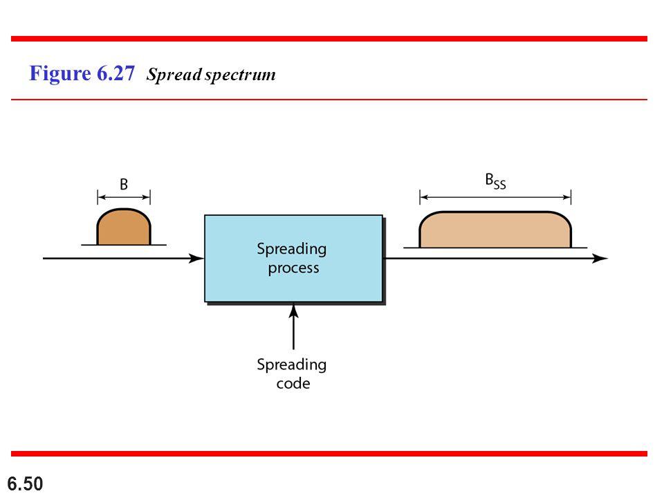 6.50 Figure 6.27 Spread spectrum