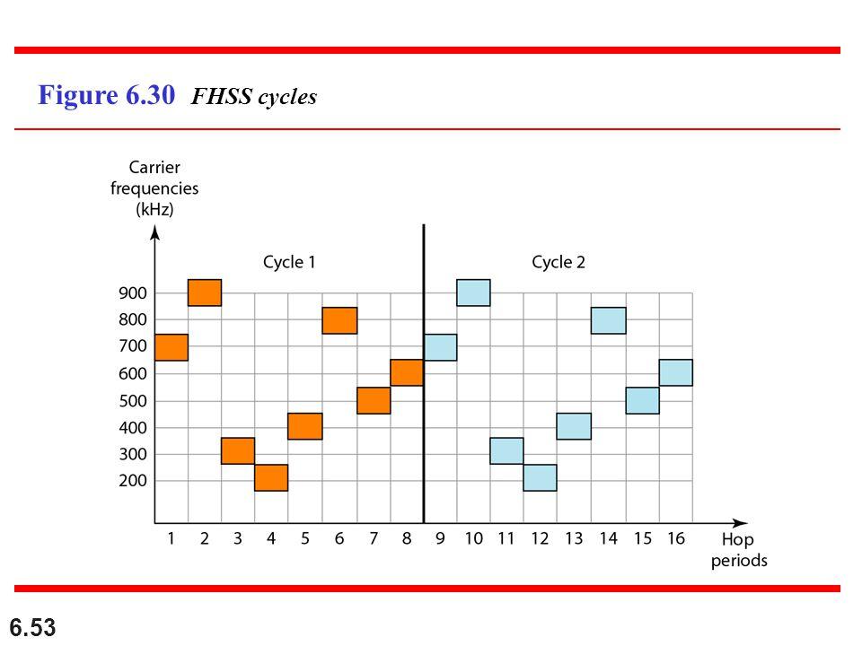 6.53 Figure 6.30 FHSS cycles