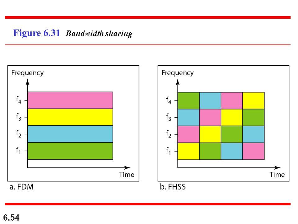 6.54 Figure 6.31 Bandwidth sharing