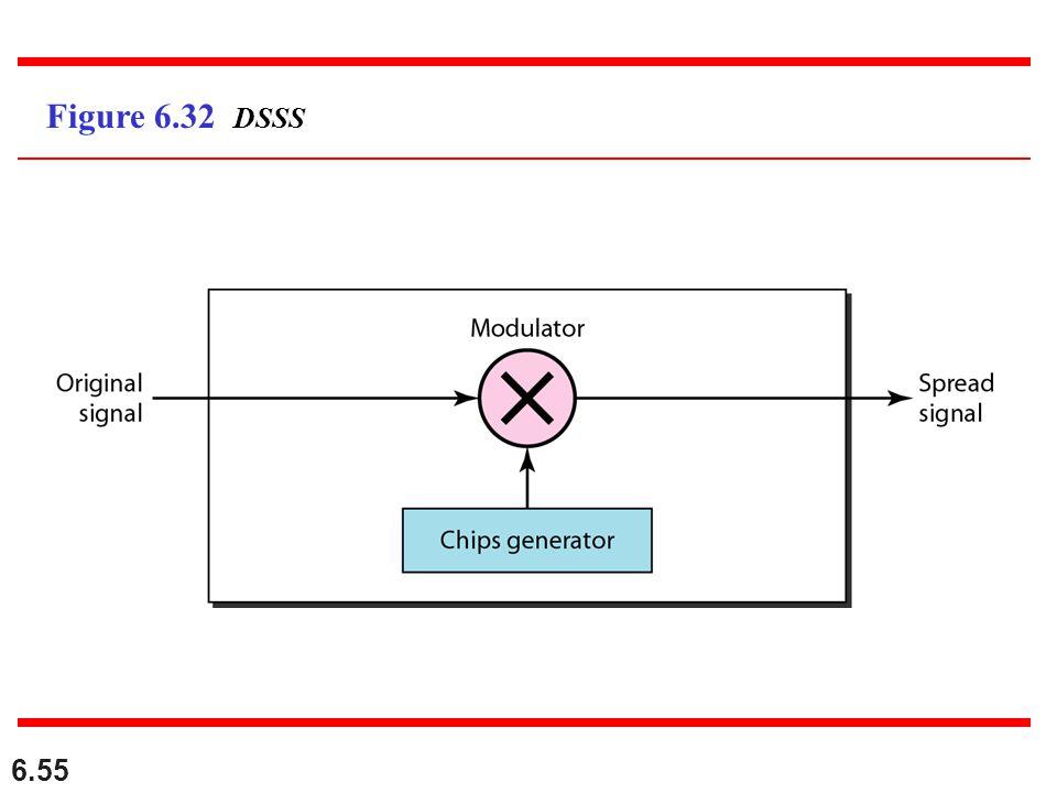 6.55 Figure 6.32 DSSS