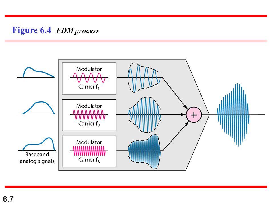 6.7 Figure 6.4 FDM process