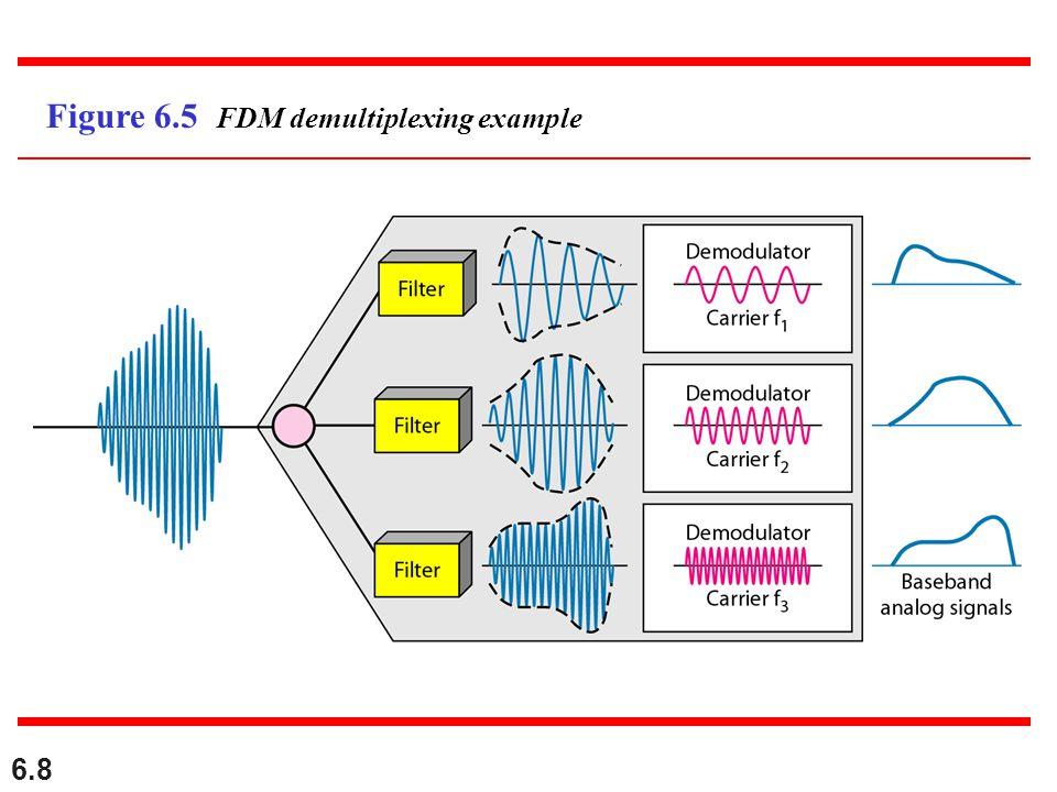 6.8 Figure 6.5 FDM demultiplexing example