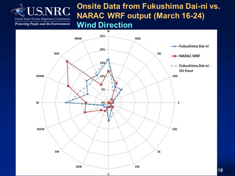16 Onsite Data from Fukushima Dai-ni vs. NARAC WRF output (March 16-24) Wind Direction