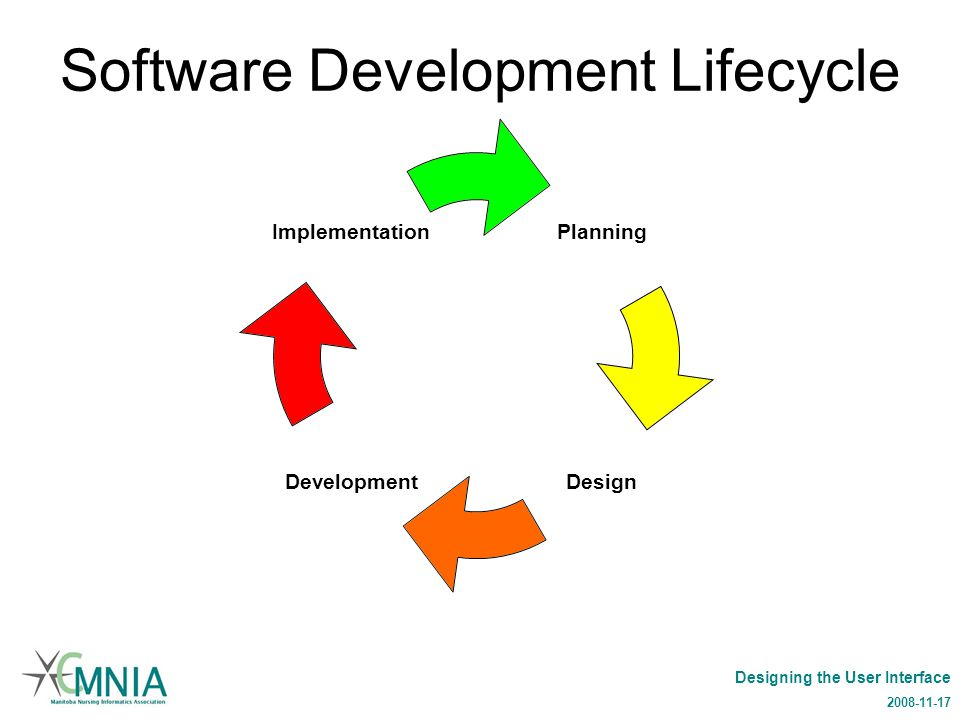 Designing the User Interface 2008-11-17 Software Development Lifecycle Planning DesignDevelopment Implementation