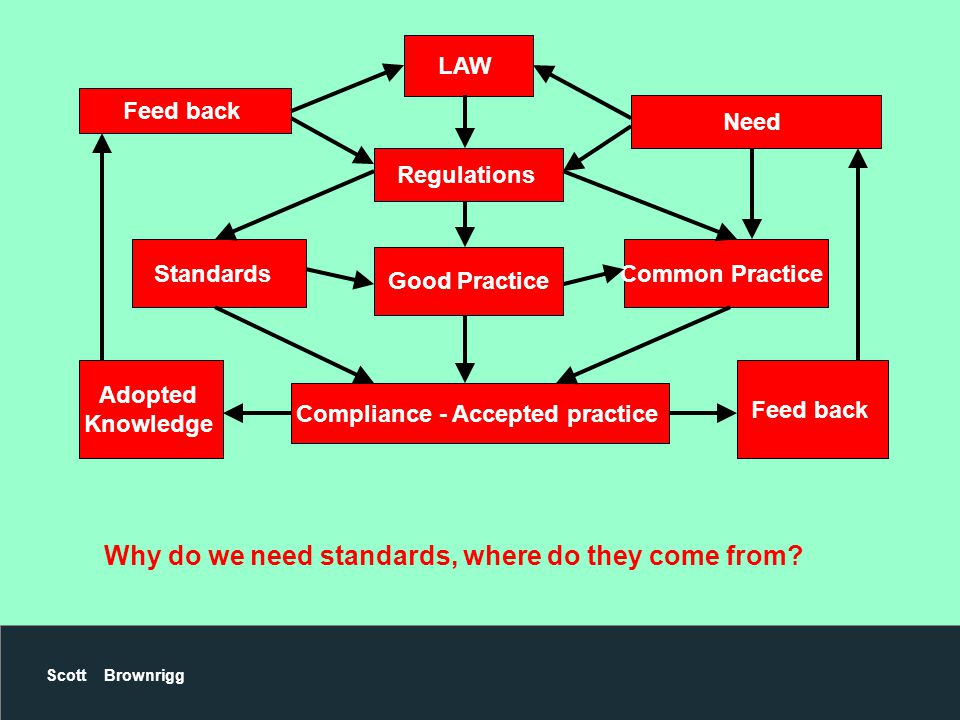 Scott Brownrigg LAW Standards Good Practice Common Practice Compliance - Accepted practice Adopted Knowledge Feed back Regulations Need Feed back Why