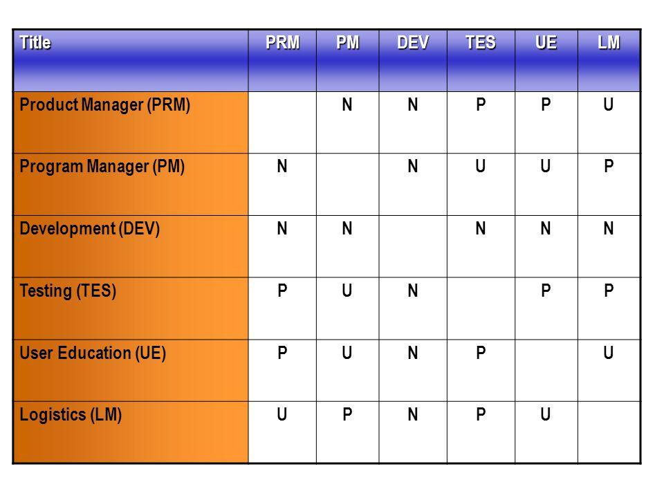 TitlePRMPMDEVTESUELM Product Manager (PRM)NNPPU Program Manager (PM)NNUUP Development (DEV)NNNNN Testing (TES)PUNPP User Education (UE)PUNPU Logistics