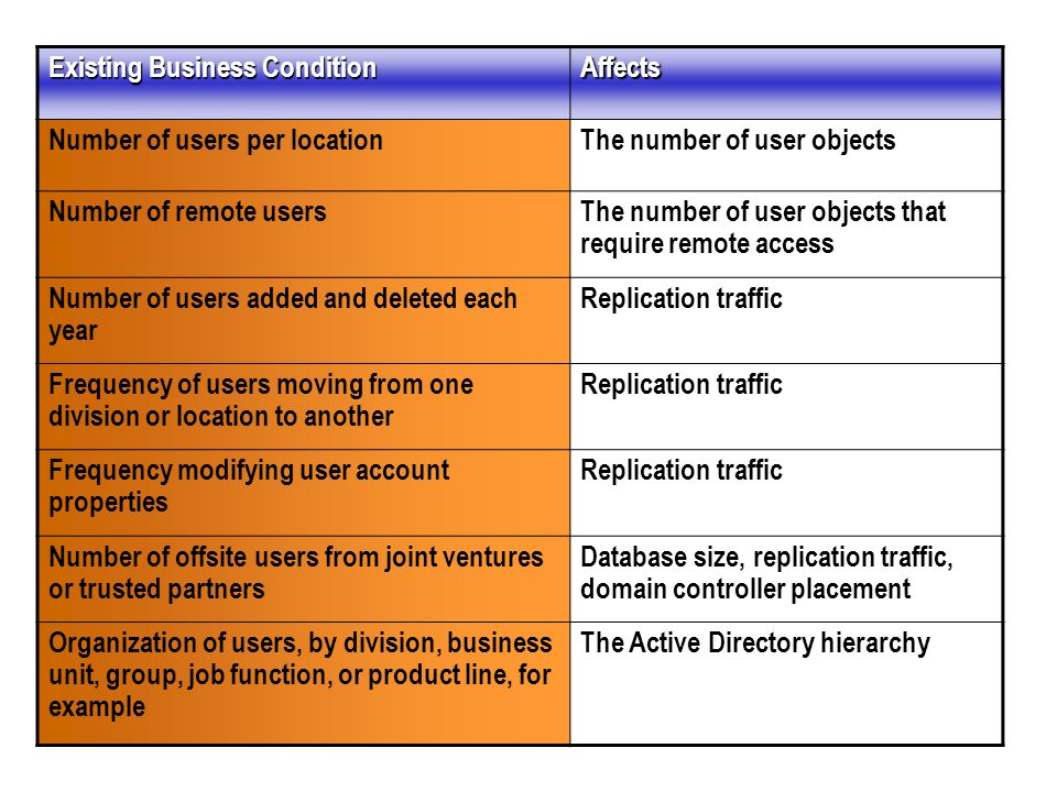Existing Business Condition Affects Number of users per locationThe number of user objects Number of remote usersThe number of user objects that require remote access Number of users added and deleted each year Replication traffic Frequency of users moving from one division or location to another Replication traffic Frequency modifying user account properties Replication traffic Number of offsite users from joint ventures or trusted partners Database size, replication traffic, domain controller placement Organization of users, by division, business unit, group, job function, or product line, for example The Active Directory hierarchy