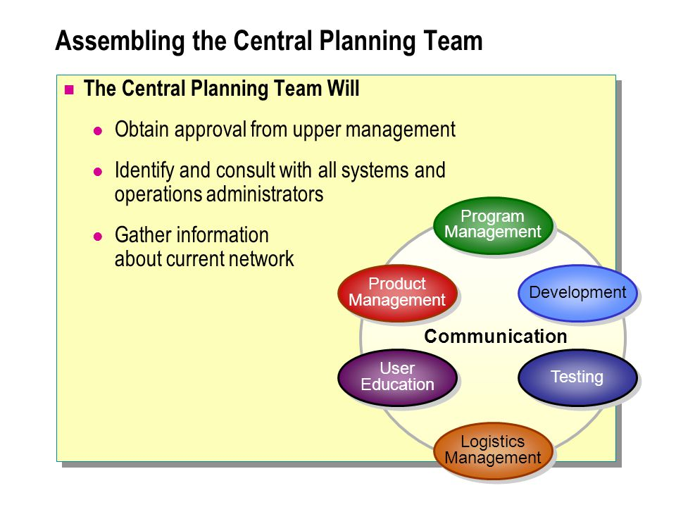 The Central Planning Team Will Obtain approval from upper management Identify and consult with all systems and operations administrators Gather information about current network Assembling the Central Planning Team Program Management Program Management Development Testing Logistics Management User Education Product Management Communication