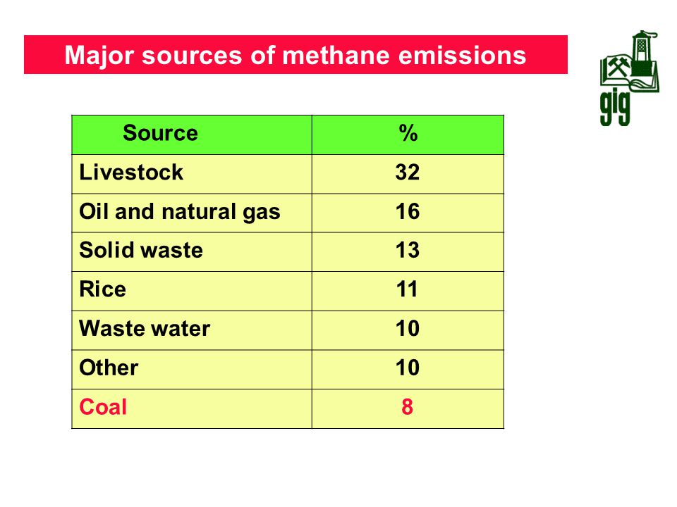 Major sources of methane emissions Source% Livestock32 Oil and natural gas16 Solid waste13 Rice11 Waste water10 Other10 Coal8 Source : IEA, 2004
