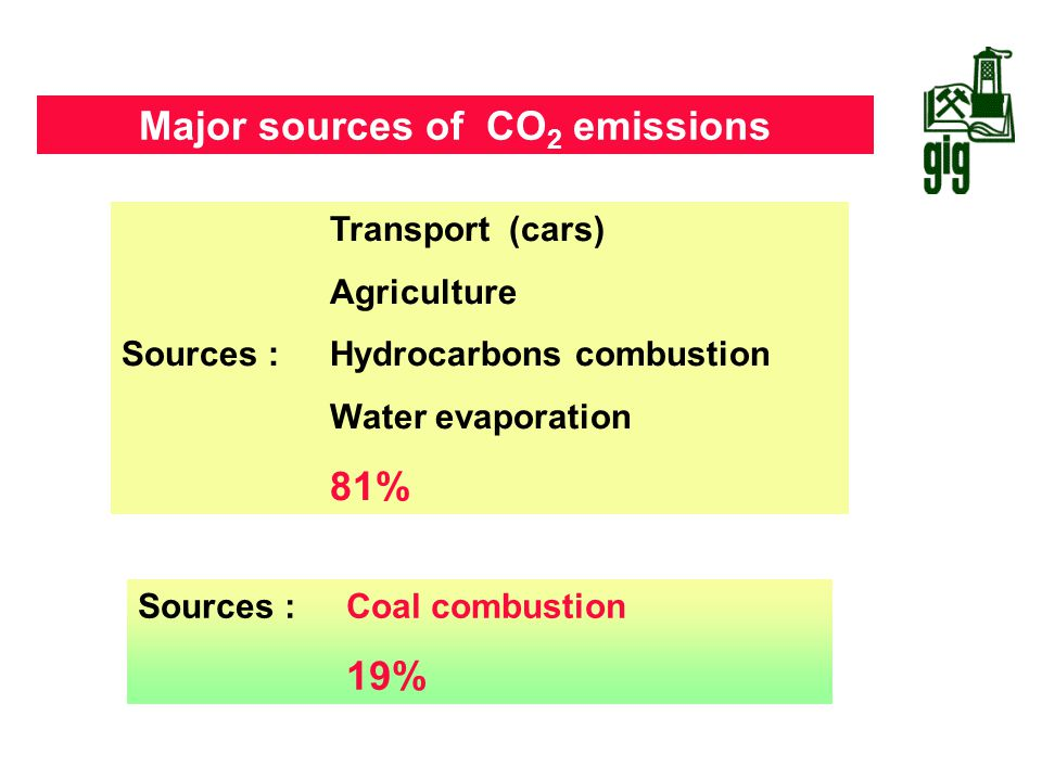 Major sources of CO 2 emissions Source : IEA, 2004 Transport (cars) Agriculture Sources :Hydrocarbons combustion Water evaporation 81% Sources : Coal