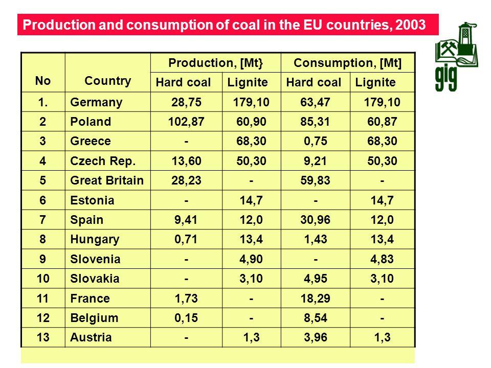 Production and consumption of coal in the EU countries, 2003 NoCountry Production, [Mt}Consumption, [Mt] Hard coalLigniteHard coalLignite 1.Germany28,