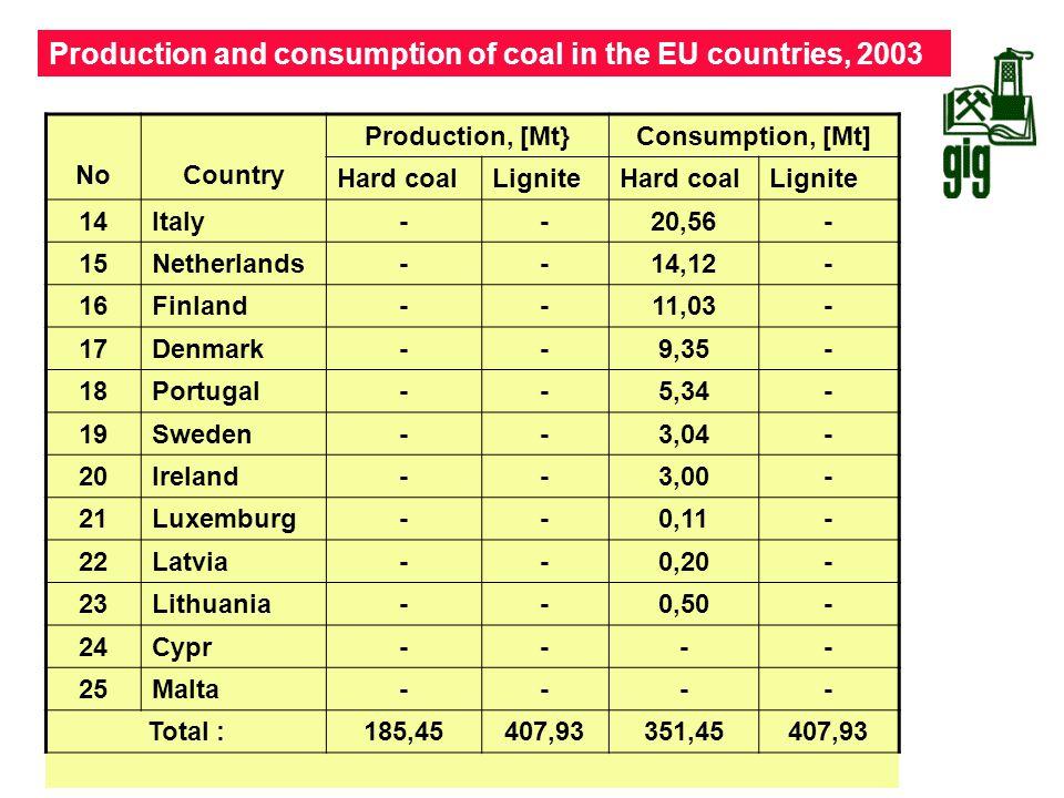 Production and consumption of coal in the EU countries, 2003 NoCountry Production, [Mt}Consumption, [Mt] Hard coalLigniteHard coalLignite 14Italy--20,
