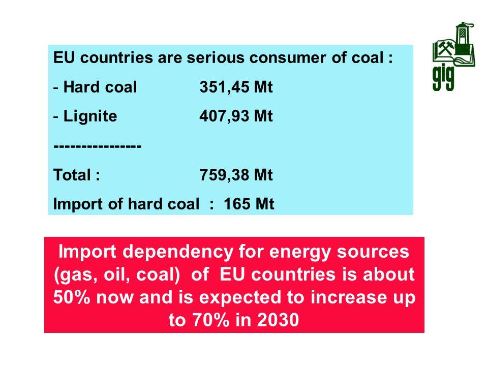Source : IEA, 2004 EU countries are serious consumer of coal : - Hard coal 351,45 Mt - Lignite 407,93 Mt ---------------- Total : 759,38 Mt Import of
