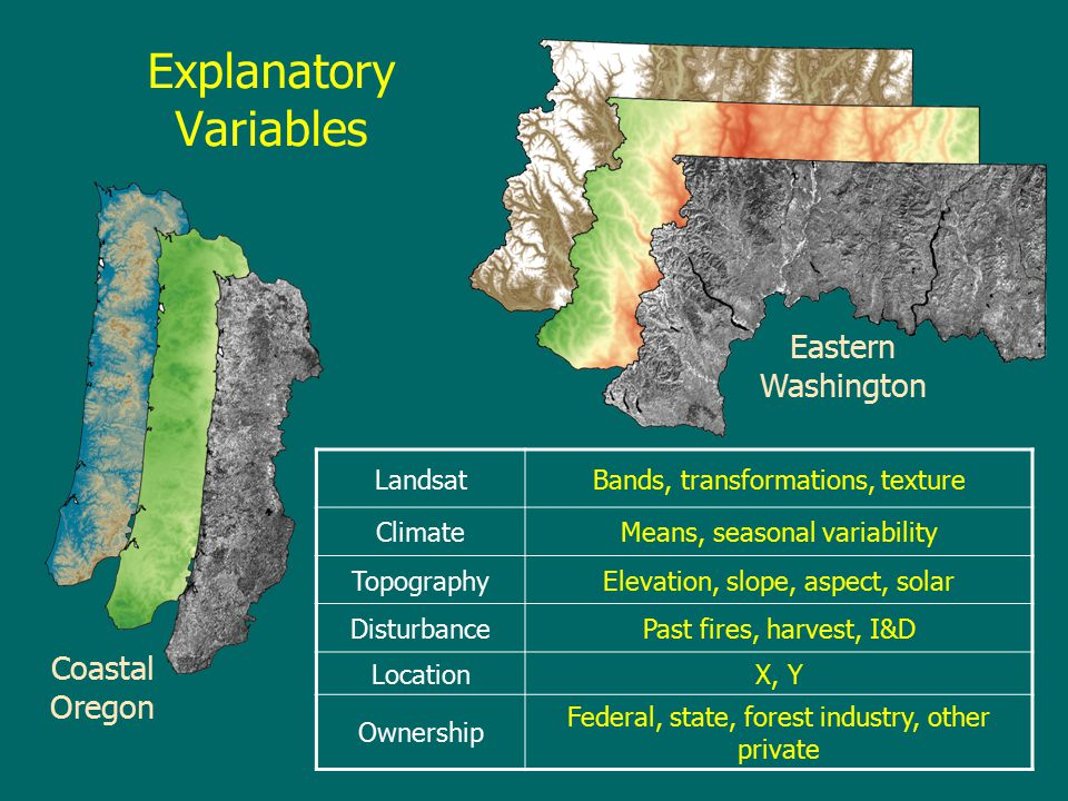 LandsatBands, transformations, texture ClimateMeans, seasonal variability TopographyElevation, slope, aspect, solar DisturbancePast fires, harvest, I&D LocationX, Y Ownership Federal, state, forest industry, other private Eastern Washington Coastal Oregon Explanatory Variables
