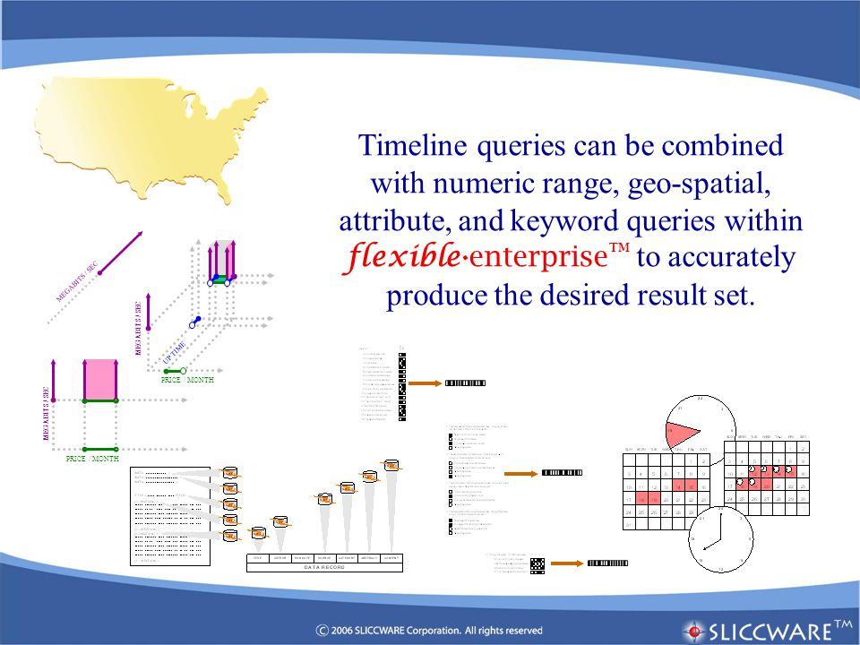 Timeline queries can be combined with numeric range, geo-spatial, attribute, and keyword queries within flexible.