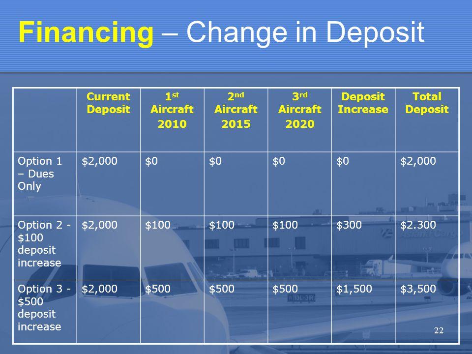 22 Financing – Change in Deposit Current Deposit 1 st Aircraft 2010 2 nd Aircraft 2015 3 rd Aircraft 2020 Deposit Increase Total Deposit Option 1 – Dues Only $2,000$0 $2,000 Option 2 - $100 deposit increase $2,000$100 $300$2.300 Option 3 - $500 deposit increase $2,000$500 $1,500$3,500