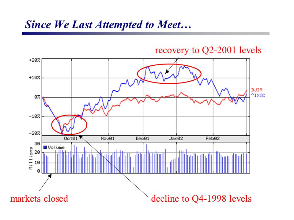 Since We Last Attempted to Meet… markets closed recovery to Q2-2001 levels decline to Q4-1998 levels