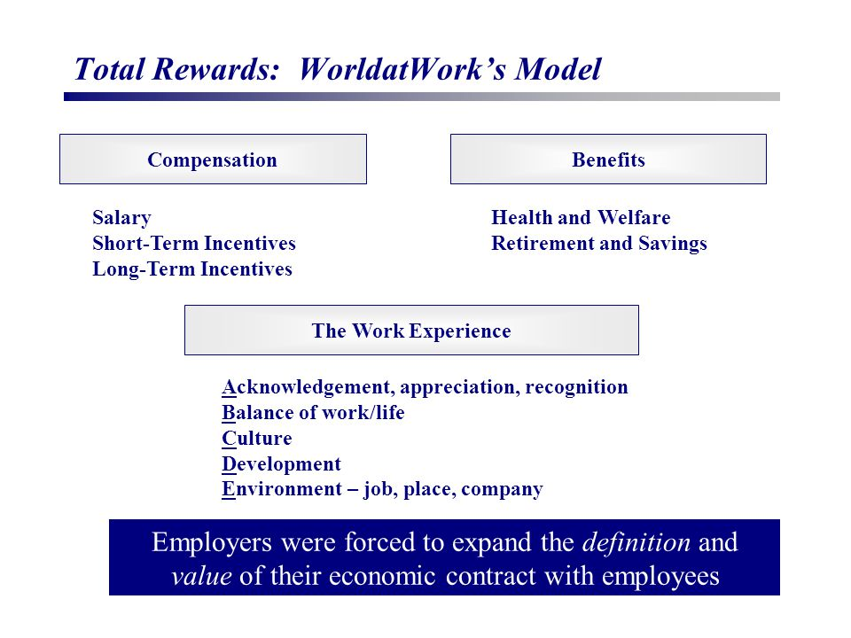 Total Rewards: WorldatWork's Model Compensation The Work Experience Benefits Salary Short-Term Incentives Long-Term Incentives Health and Welfare Retirement and Savings Acknowledgement, appreciation, recognition Balance of work/life Culture Development Environment – job, place, company Employers were forced to expand the definition and value of their economic contract with employees