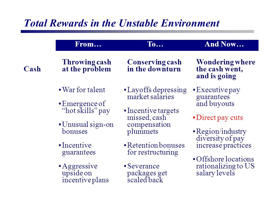 Total Rewards in the Unstable Environment From…To…And Now… Cash Throwing cash at the problem War for talent Emergence of hot skills pay Unusual sign-on bonuses Incentive guarantees Aggressive upside on incentive plans Conserving cash in the downturn Layoffs depressing market salaries Incentive targets missed, cash compensation plummets Retention bonuses for restructuring Severance packages get scaled back Wondering where the cash went, and is going Executive pay guarantees and buyouts Direct pay cuts Region/industry diversity of pay increase practices Offshore locations rationalizing to US salary levels