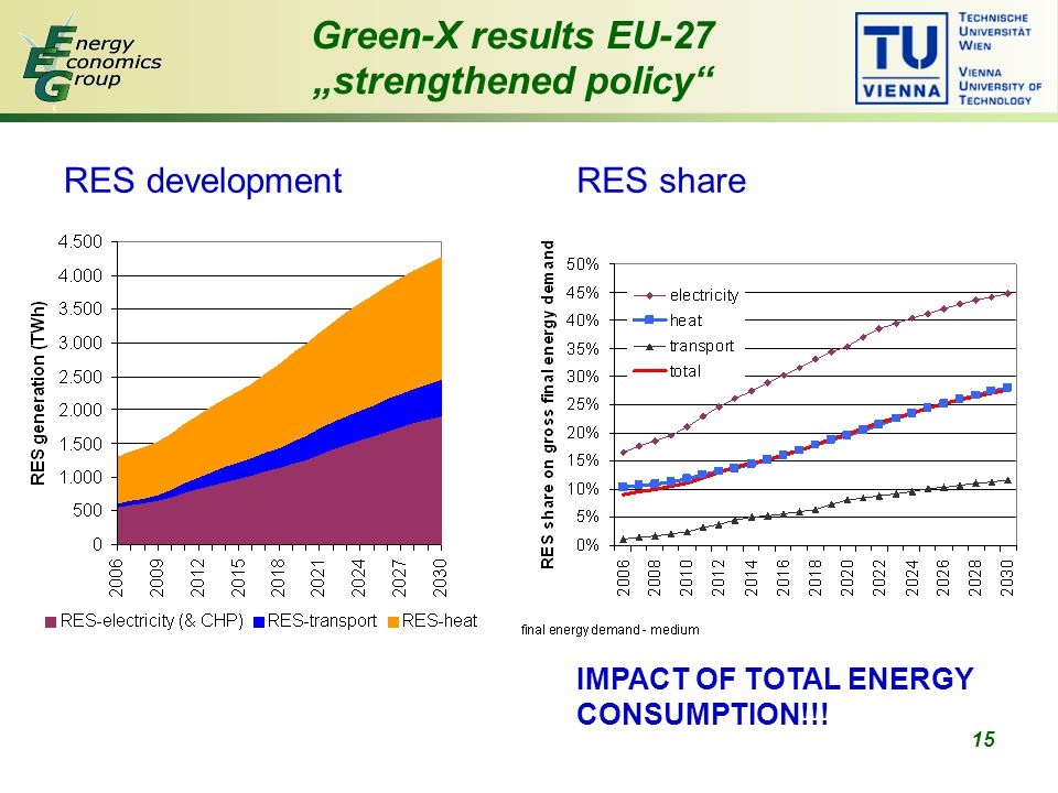 "15 Green-X results EU-27 ""strengthened policy RES developmentRES share IMPACT OF TOTAL ENERGY CONSUMPTION!!!"