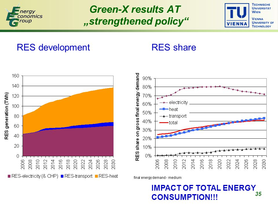 "35 Green-X results AT ""strengthened policy RES developmentRES share IMPACT OF TOTAL ENERGY CONSUMPTION!!!"