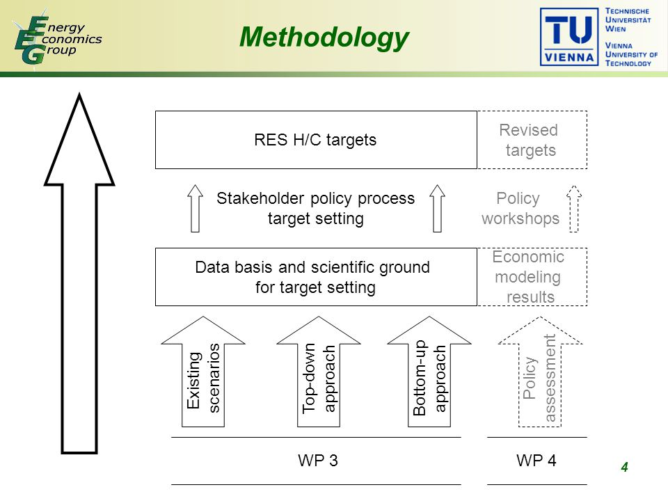 """15 Green-X results EU-27 """"strengthened policy RES developmentRES share IMPACT OF TOTAL ENERGY CONSUMPTION!!!"""