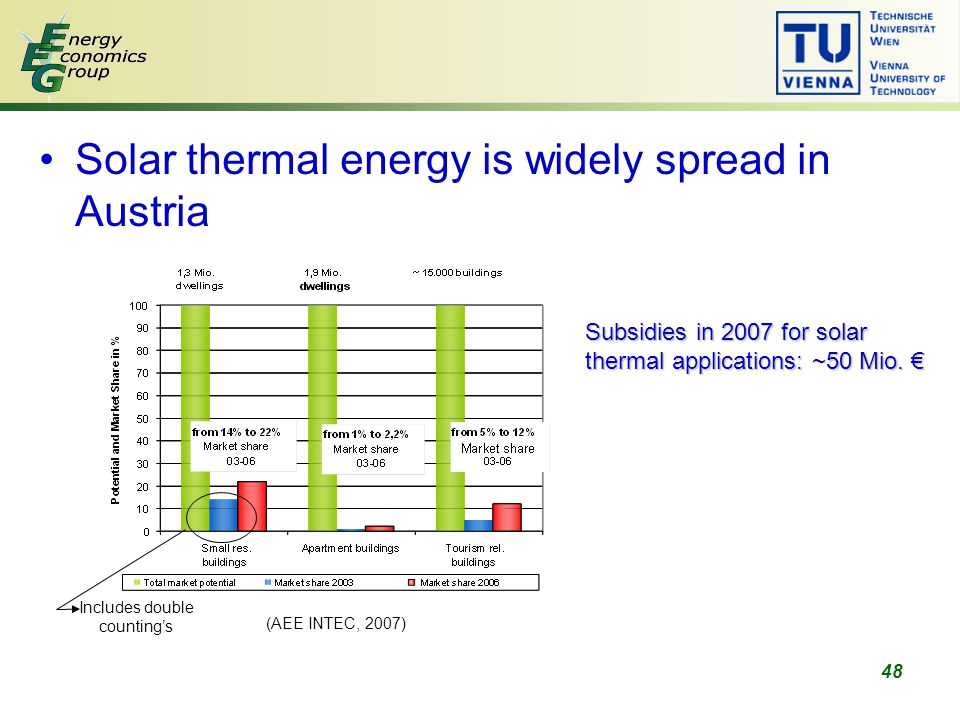 48 Solar thermal energy is widely spread in Austria (AEE INTEC, 2007) Includes double counting's Subsidies in 2007 for solar thermal applications: ~50 Mio.