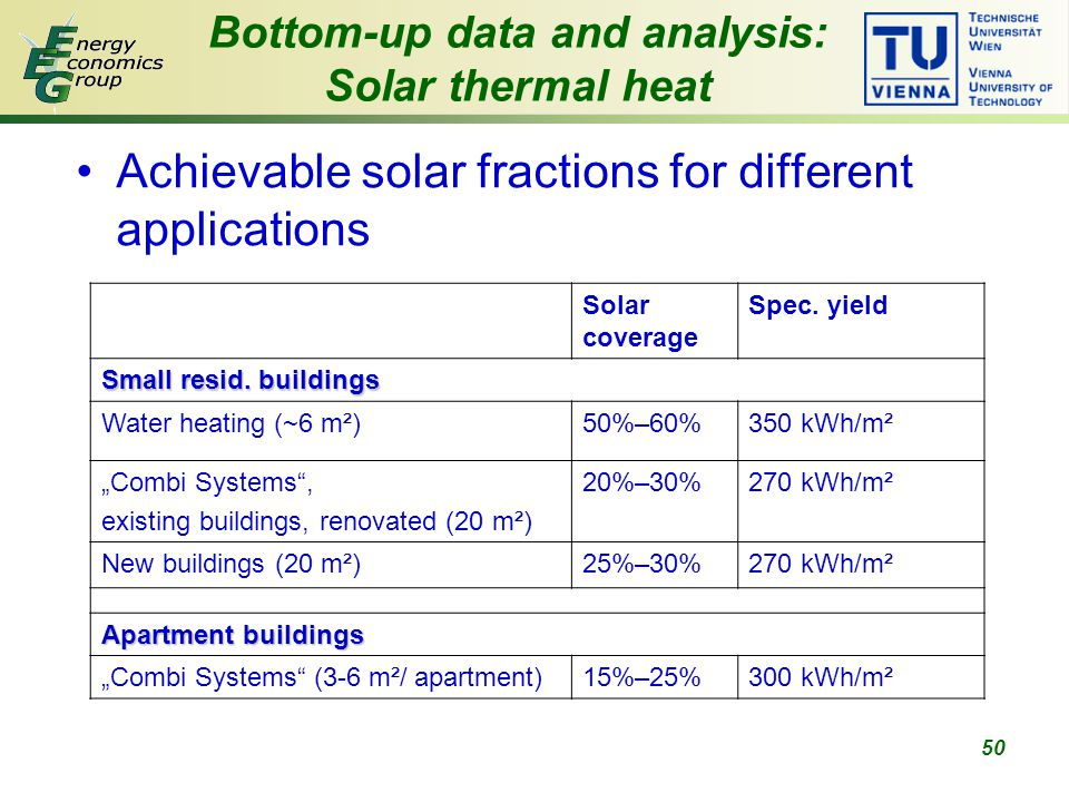 50 Bottom-up data and analysis: Solar thermal heat Achievable solar fractions for different applications Solar coverage Spec.