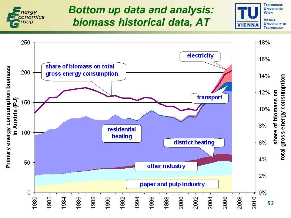 63 Bottom up data and analysis: biomass historical data, AT