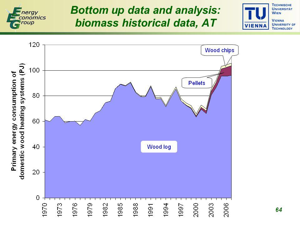 64 Bottom up data and analysis: biomass historical data, AT