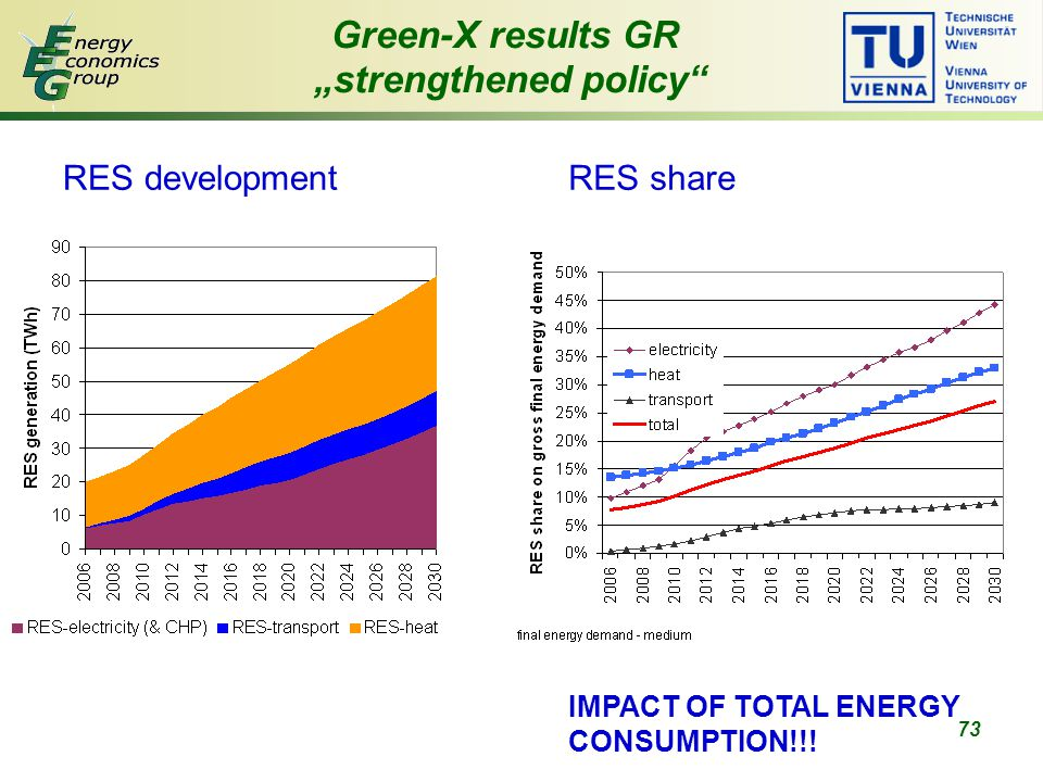"73 Green-X results GR ""strengthened policy RES developmentRES share IMPACT OF TOTAL ENERGY CONSUMPTION!!!"