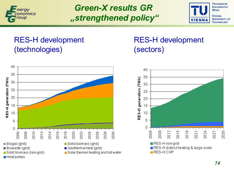 "74 Green-X results GR ""strengthened policy RES-H development (technologies) RES-H development (sectors)"