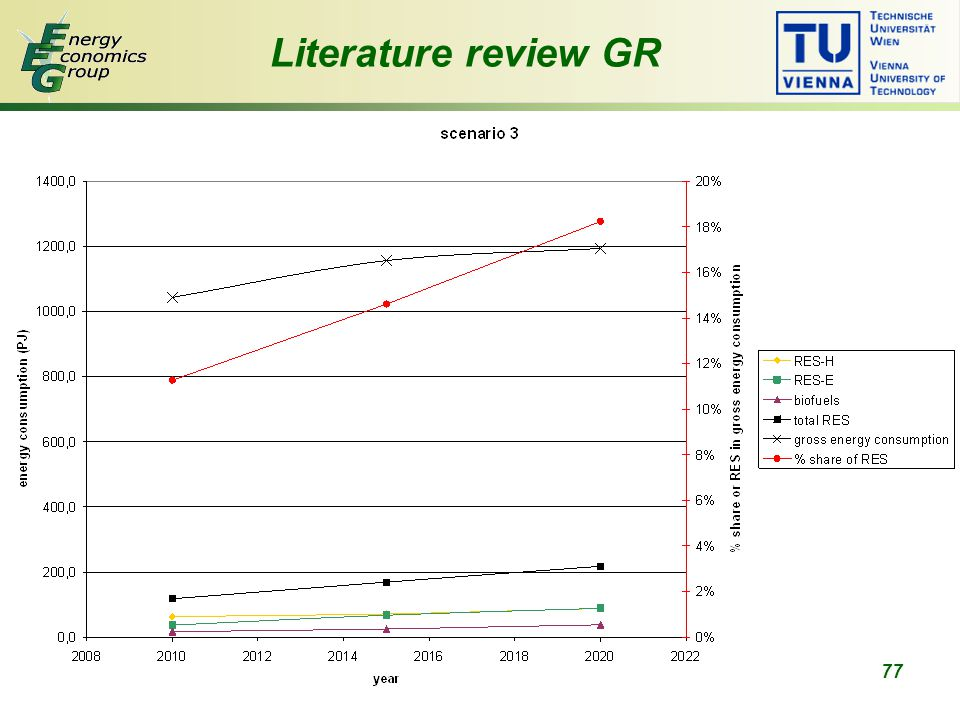 77 Literature review GR