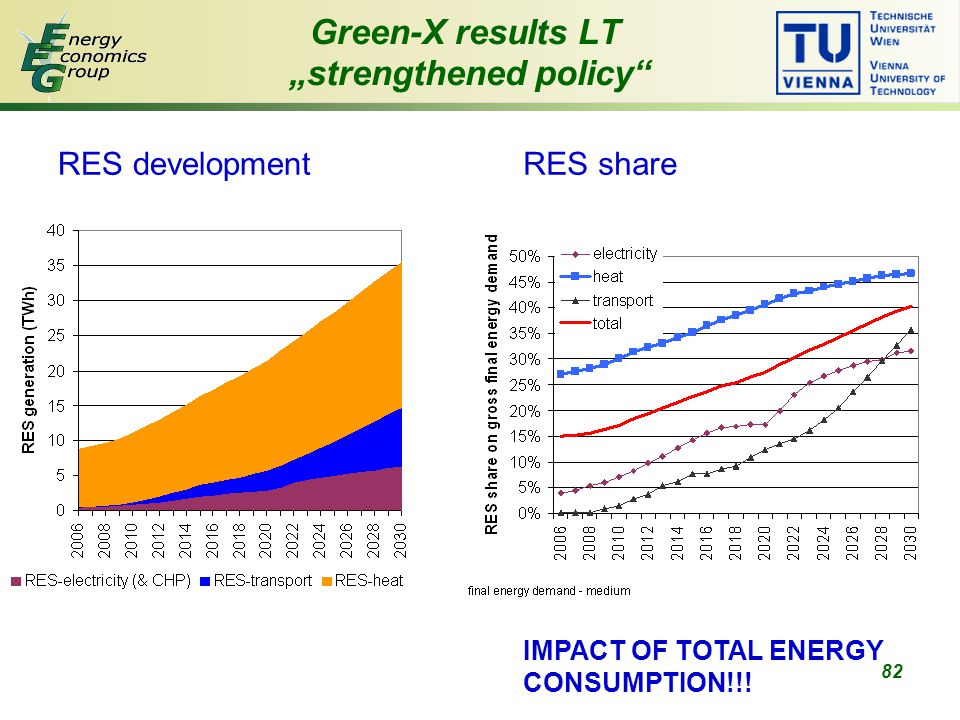 "82 Green-X results LT ""strengthened policy RES developmentRES share IMPACT OF TOTAL ENERGY CONSUMPTION!!!"