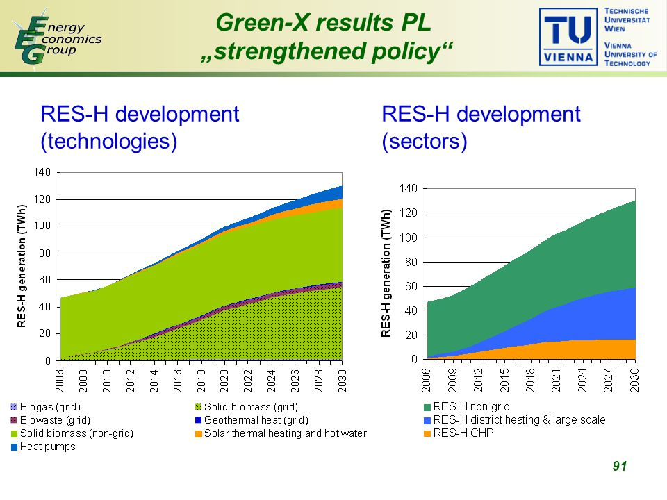"91 Green-X results PL ""strengthened policy RES-H development (technologies) RES-H development (sectors)"